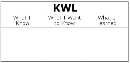 the effect of using kwl know Kwl showing top 8 worksheets in the category - kwl some of the worksheets displayed are kwl chart, kwl chart, name k w l, vocabulary kwl work, the effect of using kwl know want learned strategy on, lesson 2 exploring the moon 18, kwl plus effectiveness on improving reading comprehension, kwl plus dol 2 3reading comprehension.